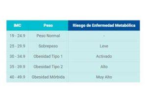 indice masa corpoal
